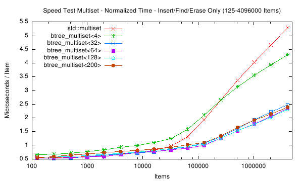 /2007/stx-btree/stx-btree-0.8.1/speedtest/speedtest-plot-000007.png