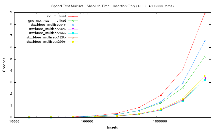 /2007/stx-btree/stx-btree-0.8.6/speedtest/results-2007/speedtest-2007-02.png