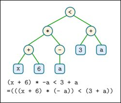 Small drawing of a parse tree