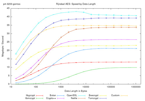 Speedtest and Comparsion of Open-Source Cryptography Libraries and