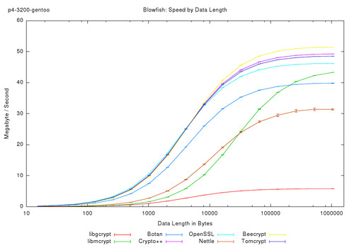 Speedtest and Comparsion of Open-Source Cryptography