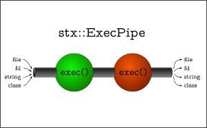 Execution pipe with exec() bubbles