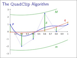 The QuadClip Algorithm