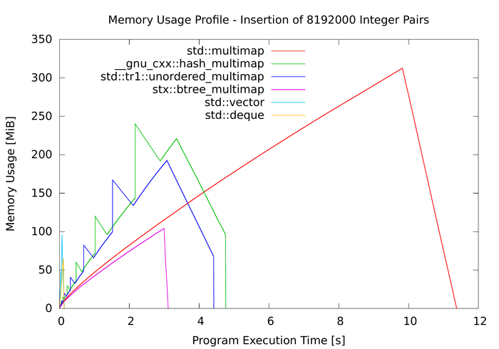 Memory profile of map containers
