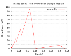 Memory profile plot as generated by example in malloc_count tarball