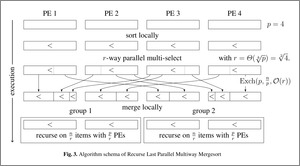 Algorithm schema of Recurse Last Parallel Multiway Mergesort