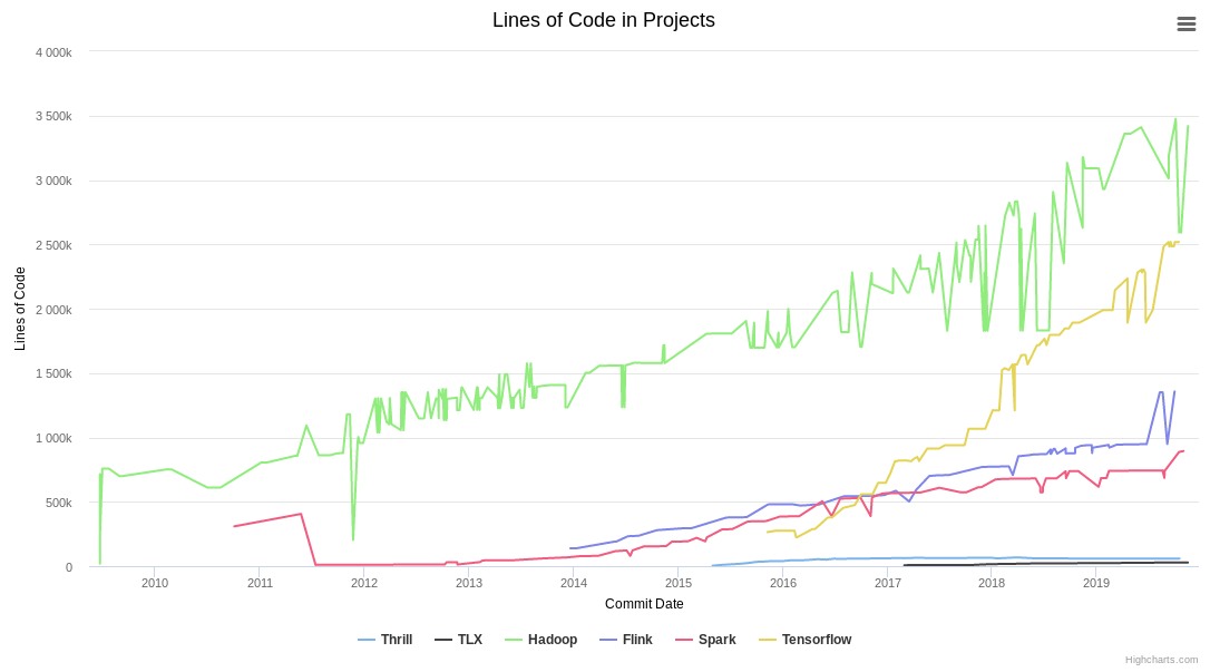 Plot of Lines of Code