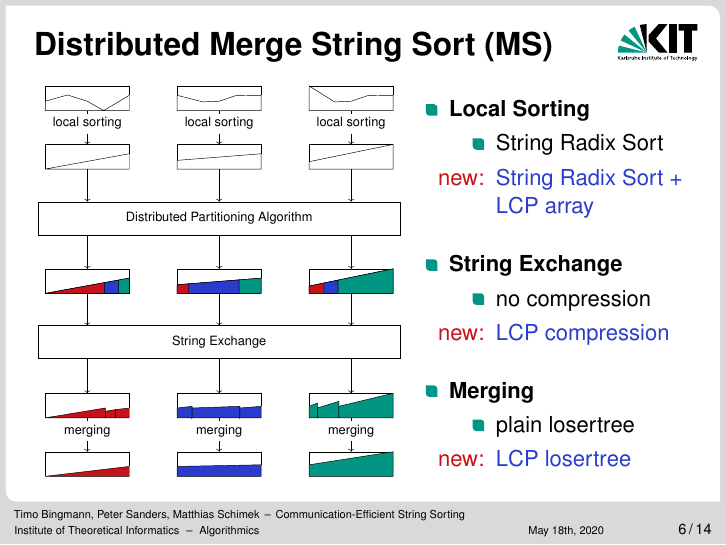 Distributed Merge String Sort